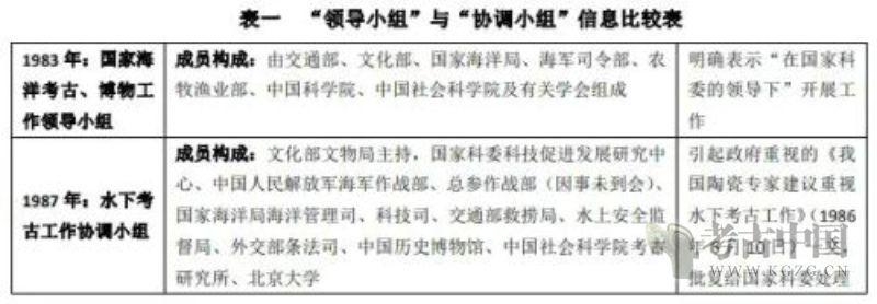 丁见祥:中国水下考古发展的序章——以《夏鼐日记》为线索