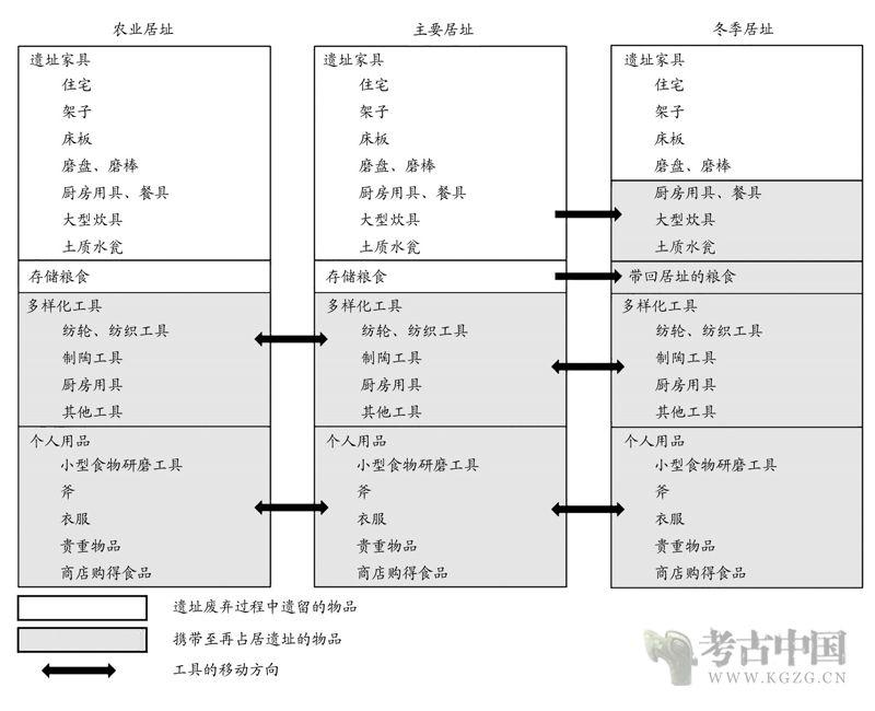 李彬森 陈胜前:考古材料的真实性问题——废弃过程理论研究及其启示